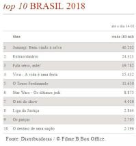 Bilheteria acumulada Brasil 2018