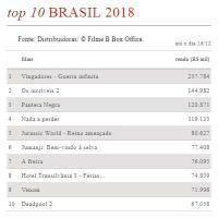 Bilheteria acumuladada Brasil 2018